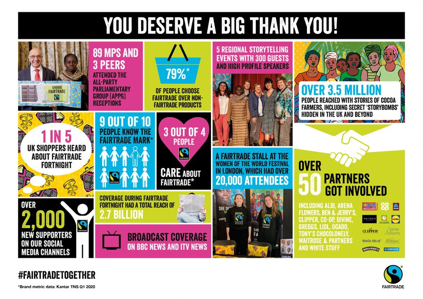 Fairtrade Fortnight 2020 What was achieved